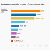 Programming-Languages-for-2016_graph