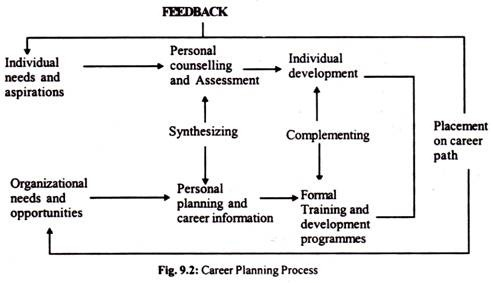 career planning and development